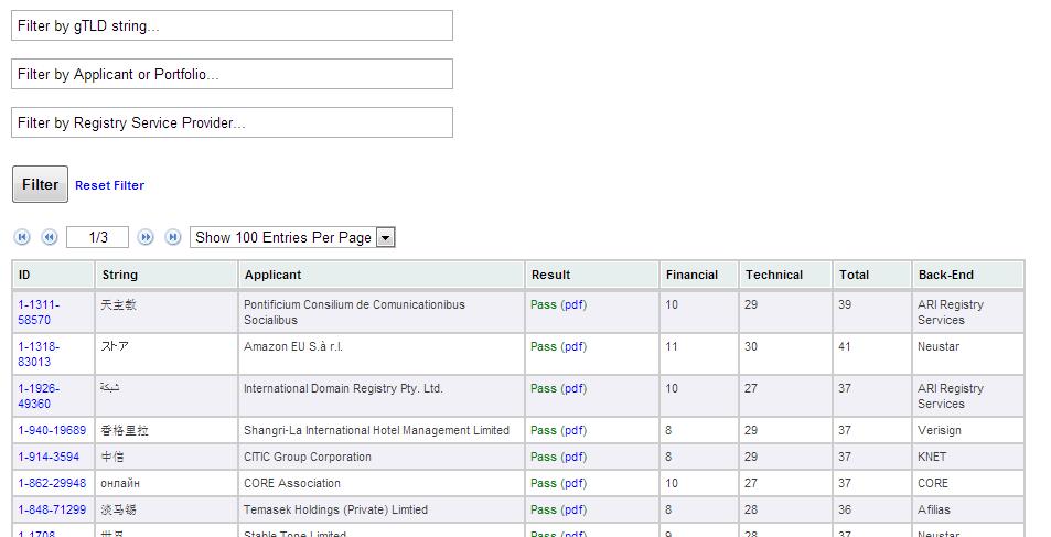 Initial Evaluation scores